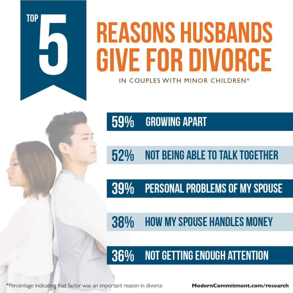 Top 5 reasons men give for divorce
