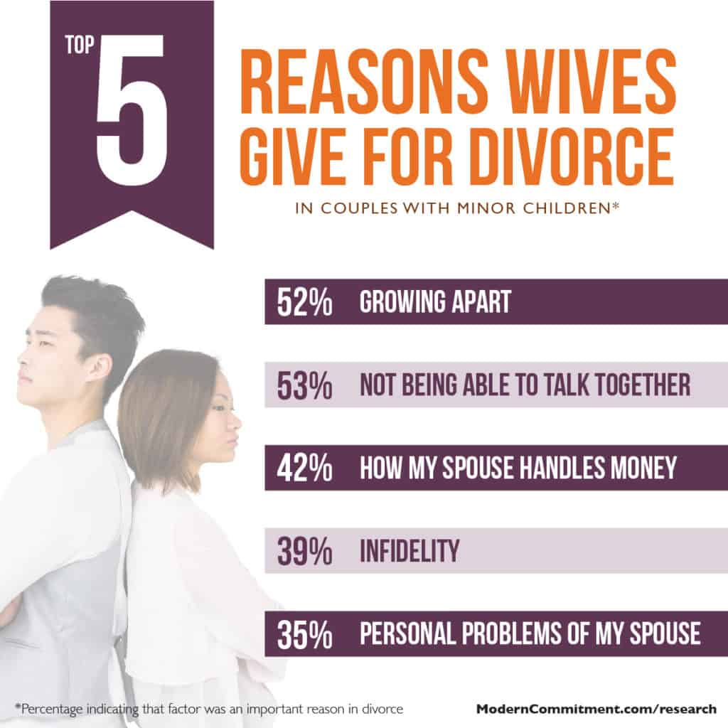 Top reasons wives give for divorce